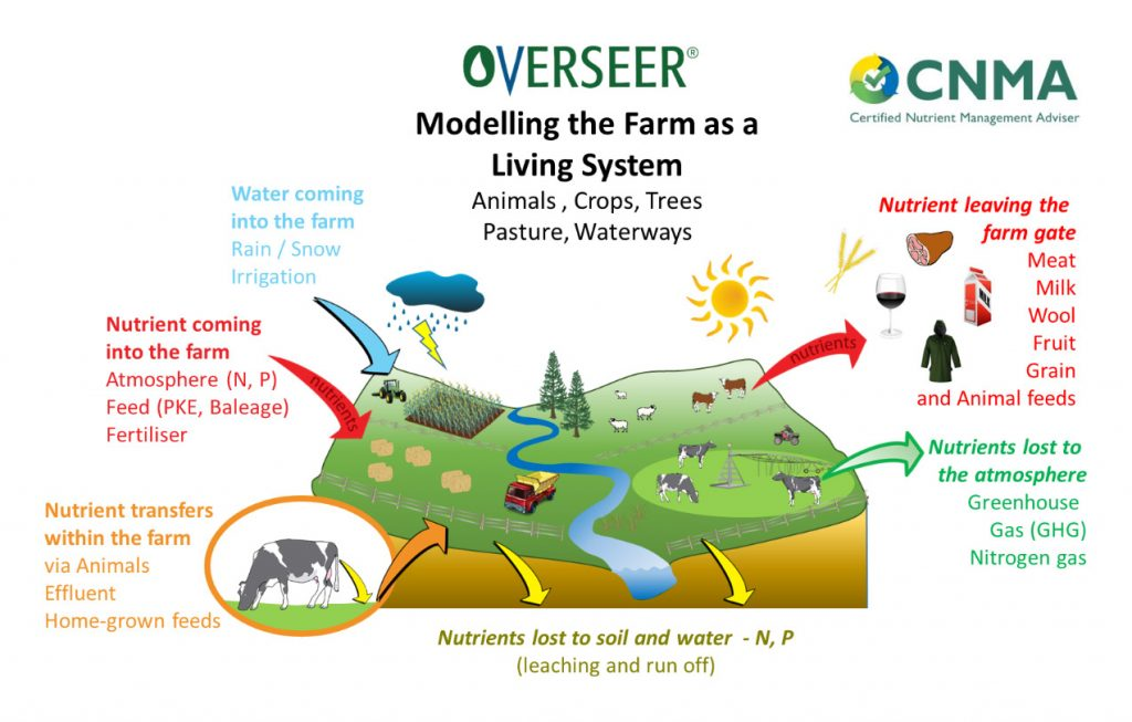 Overseer: Modelling the Farm as a Living System